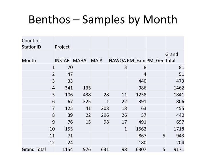Benthos – Samples by Month