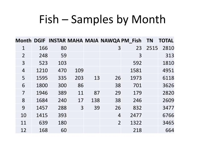 Fish – Samples by Month