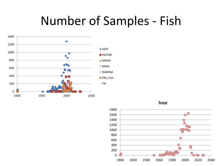 Number of Samples - Fish