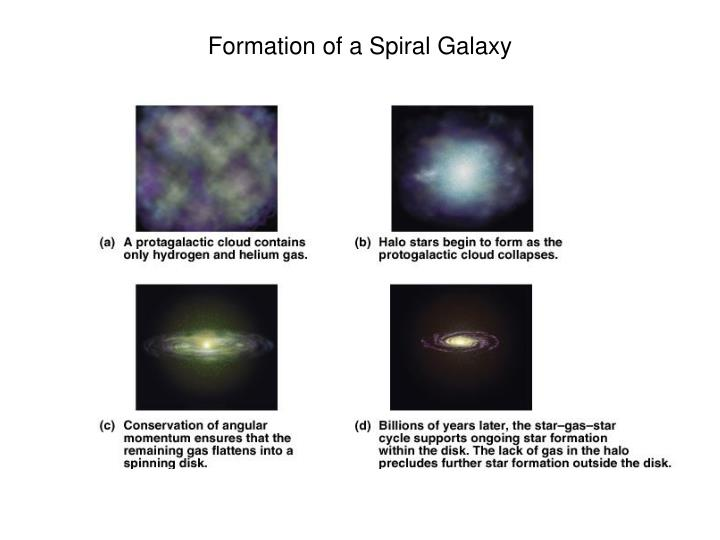 Formation of a Spiral Galaxy