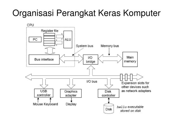 Organisasi Perangkat Keras Komputer