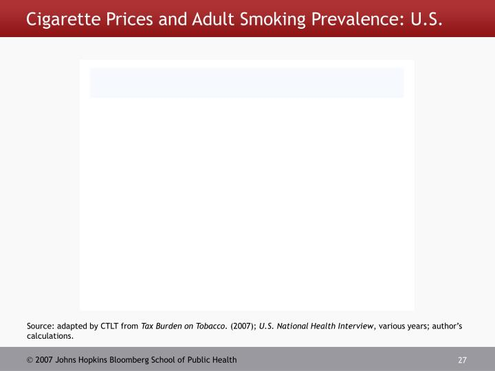 Cigarette Prices and Adult Smoking Prevalence: U.S.