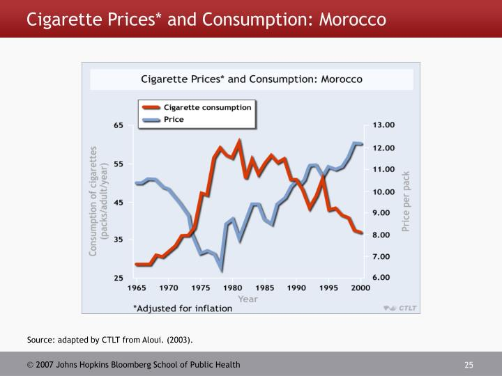 Cigarette Prices* and Consumption: Morocco