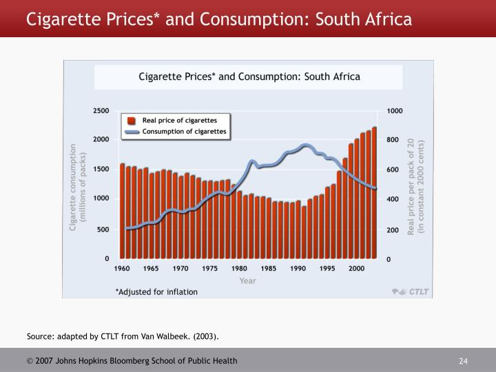 Cigarette Prices* and Consumption: South Africa