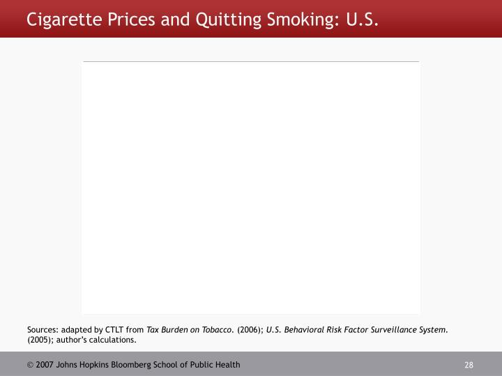 Cigarette Prices and Quitting Smoking: U.S.