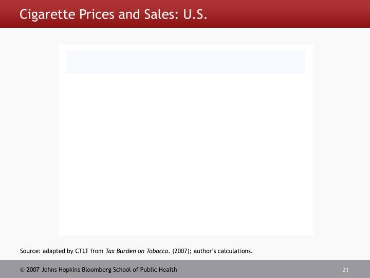 Cigarette Prices and Sales: U.S.