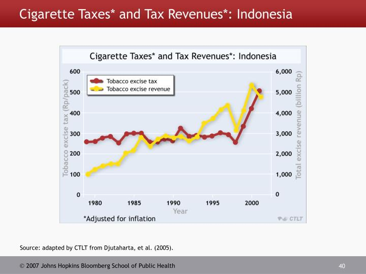 Cigarette Taxes* and Tax Revenues*: Indonesia