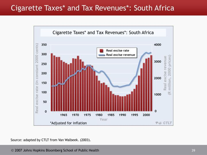 Cigarette Taxes* and Tax Revenues*: South Africa