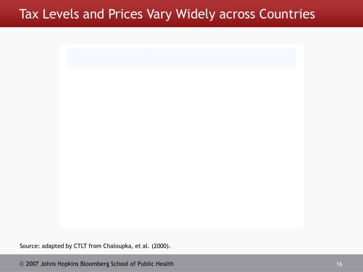 Tax Levels and Prices Vary Widely across Countries