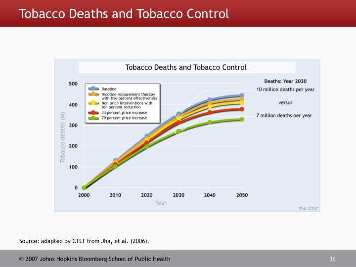 Tobacco Deaths and Tobacco Control