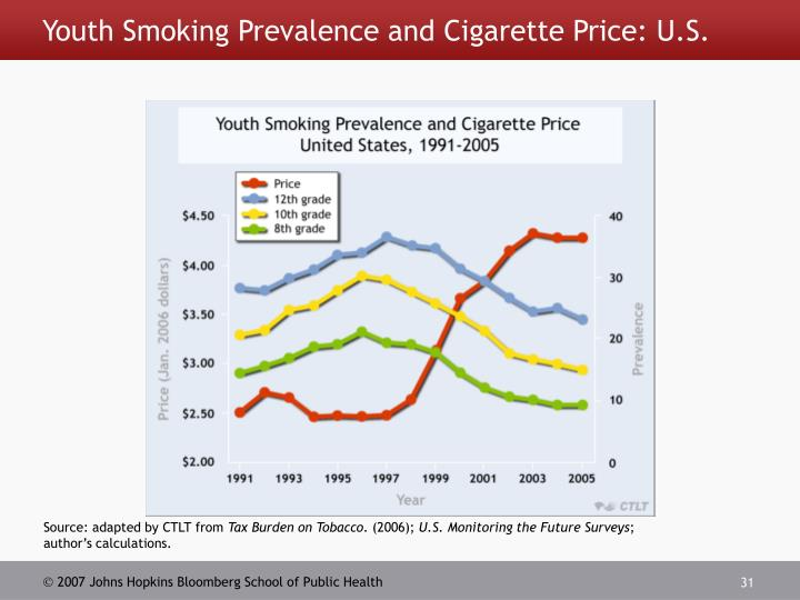 Youth Smoking Prevalence and Cigarette Price: U.S.