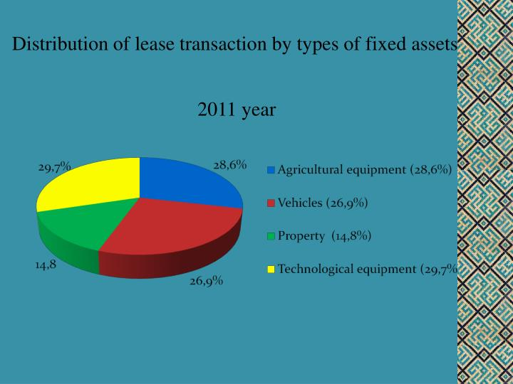 Distribution of lease transaction by types of fixed assets