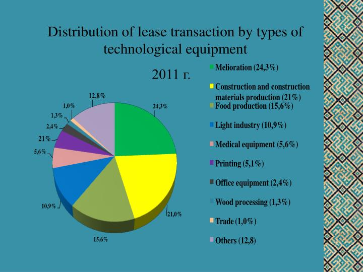 Distribution of lease transaction by types of technological equipment