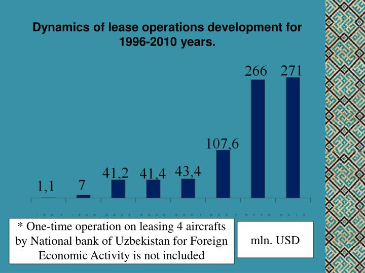 Dynamics of lease operations development for 1996-2010 years