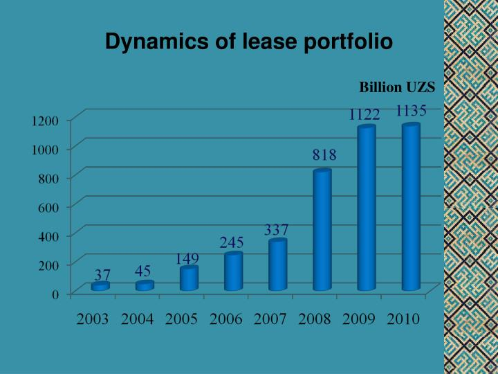 Dynamics of lease portfolio