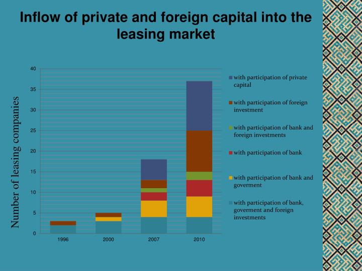 Inflow of private and foreign capital into the leasing market