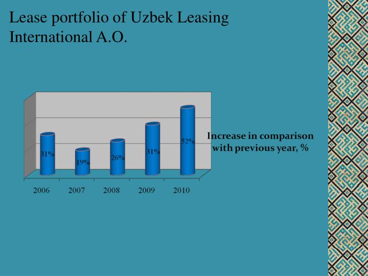 Lease portfolio of Uzbek Leasing International A.O.