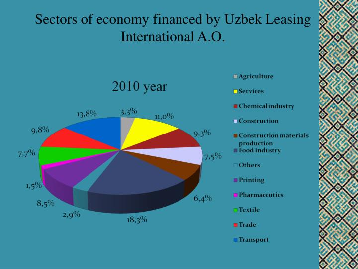 Sectors of economy financed by Uzbek Leasing International A.O.