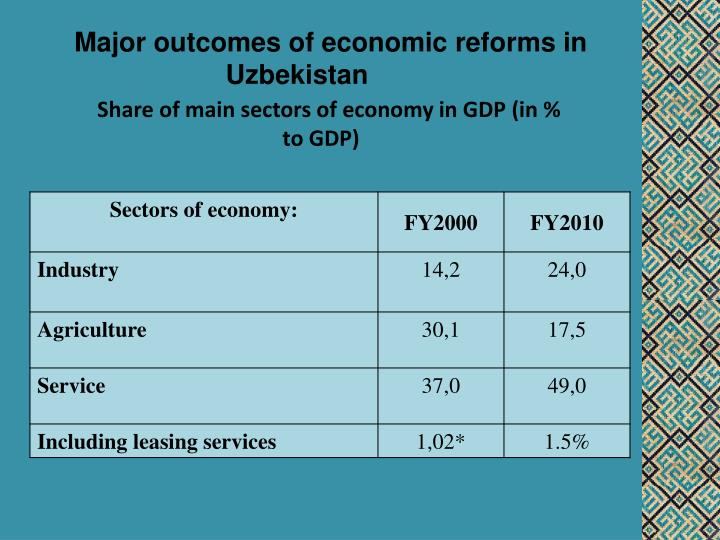 Major outcomes of economic reforms in Uzbekistan