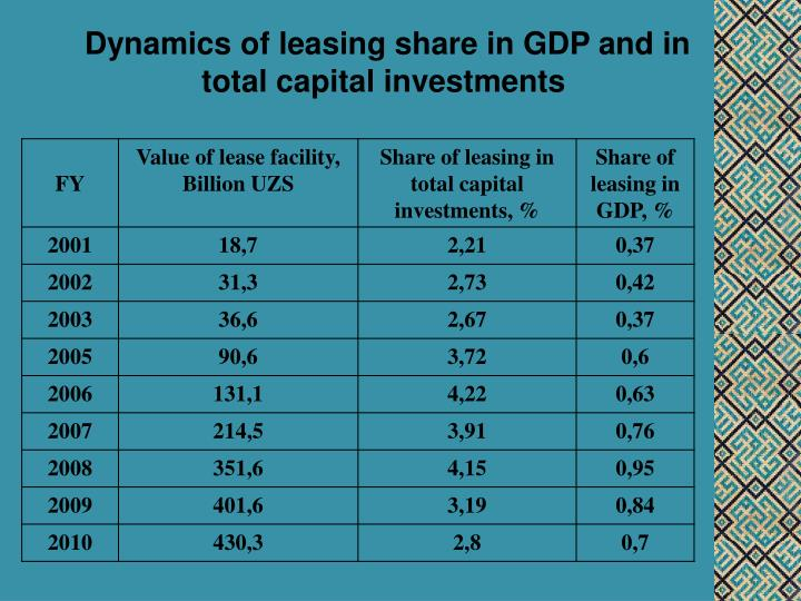 Dynamics of leasing share in GDP and in total capital investments