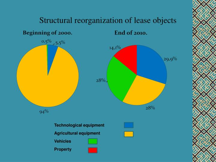 Structural reorganization of lease objects