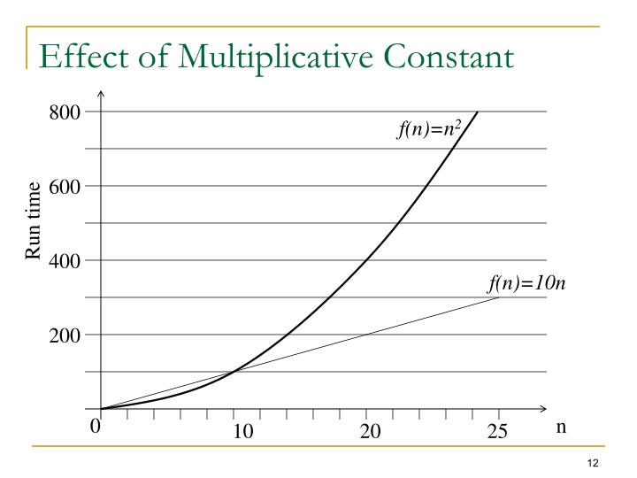 Effect of Multiplicative Constant