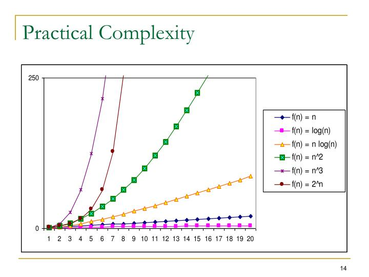 Practical Complexity