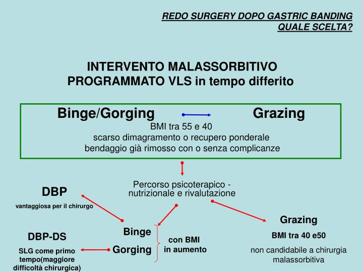 REDO SURGERY DOPO GASTRIC BANDING