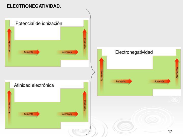 ELECTRONEGATIVIDAD.