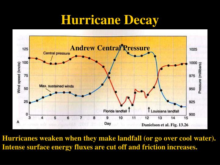 Hurricane Decay