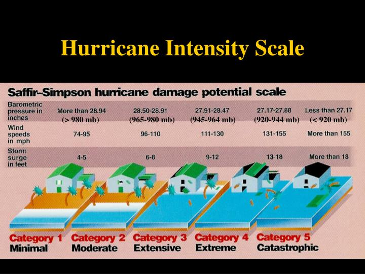 Hurricane Intensity Scale