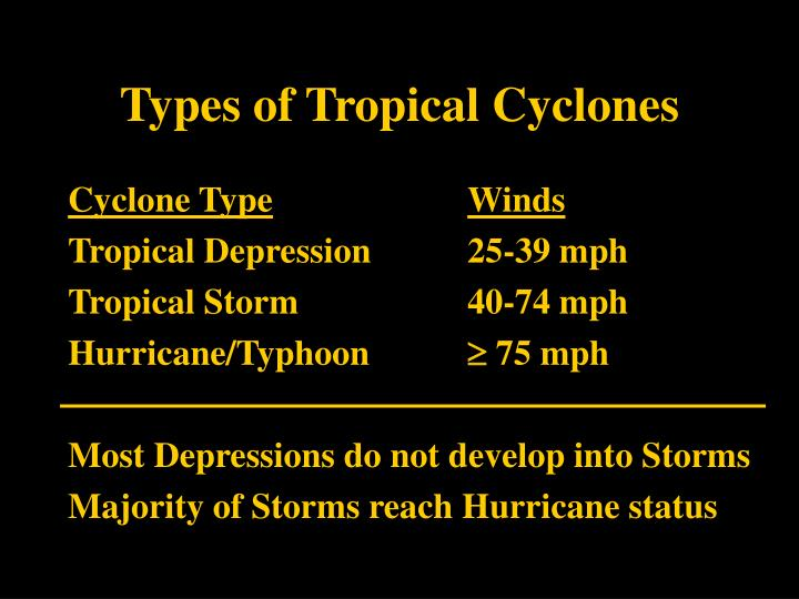 Types of Tropical Cyclones