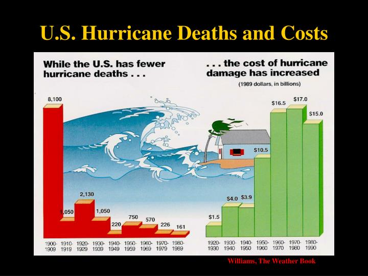 U.S. Hurricane Deaths and Costs
