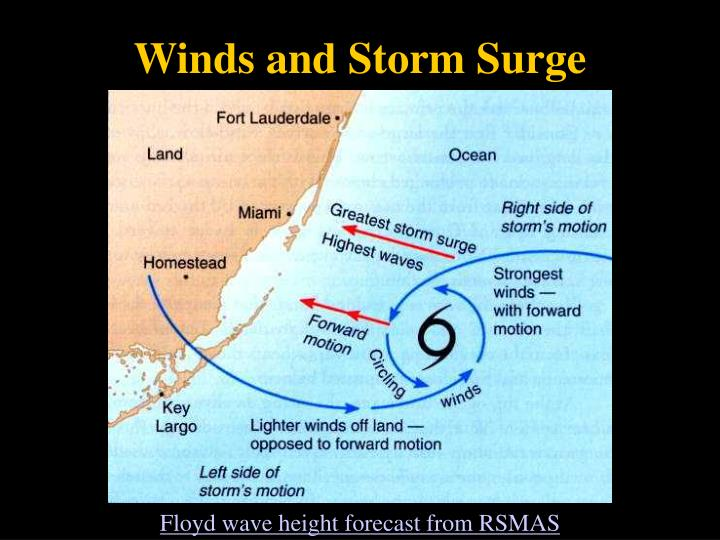 Winds and Storm Surge