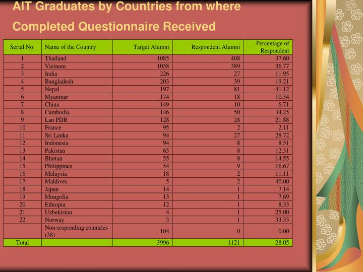 AIT Graduates by Countries from where Completed Questionnaire Received