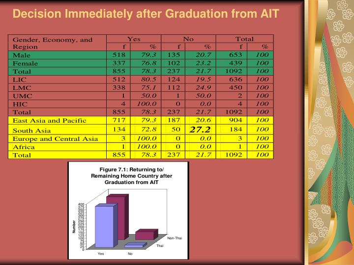 Decision Immediately after Graduation from AIT