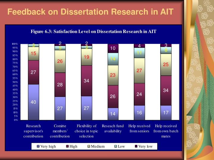 Feedback on Dissertation Research in AIT