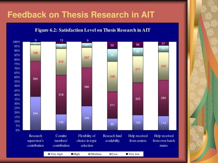 Feedback on Thesis Research in AIT