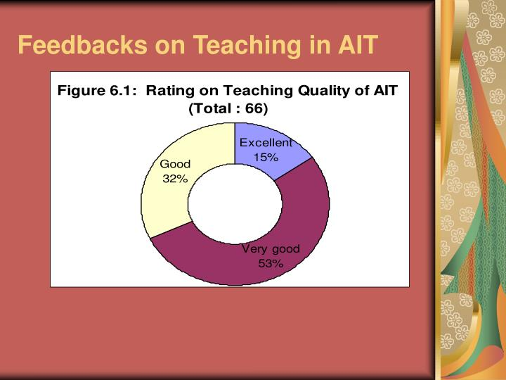Feedbacks on Teaching in AIT