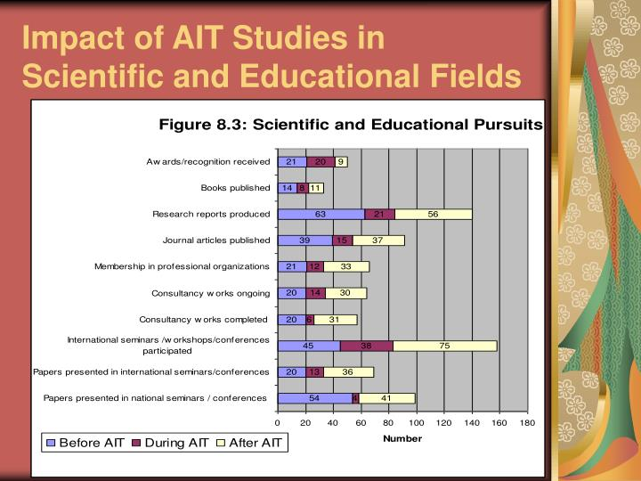 Impact of AIT Studies in Scientific and Educational Fields