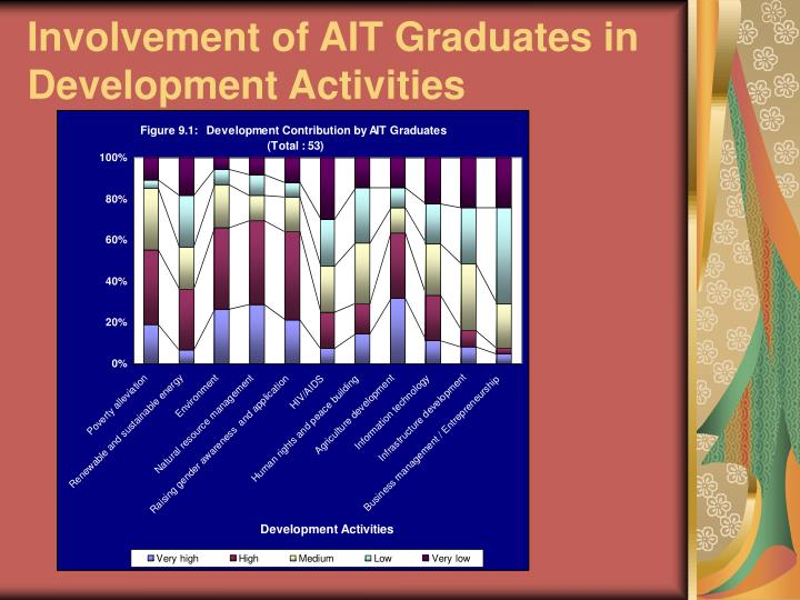 Involvement of AIT Graduates in Development Activities