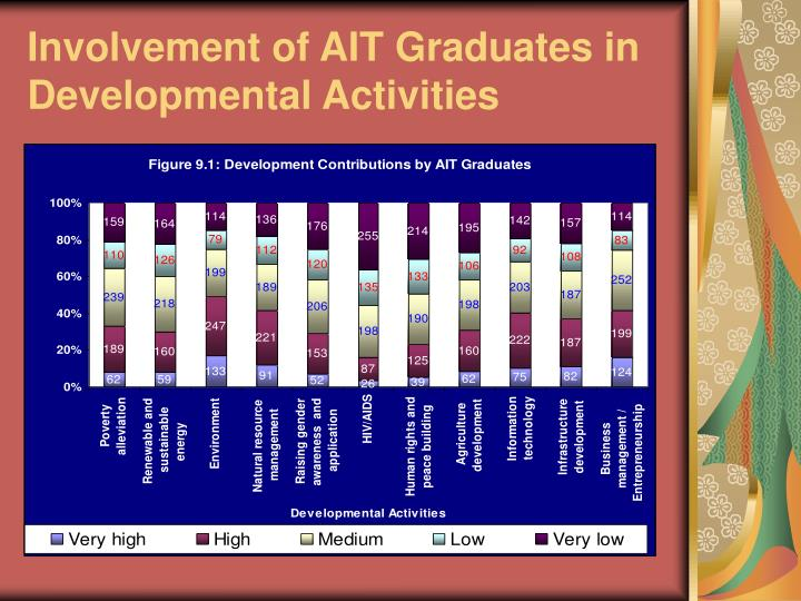Involvement of AIT Graduates in Developmental Activities