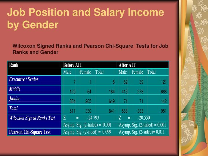 Job Position and Salary Income by Gender