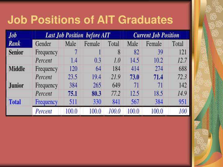 Job Positions of AIT Graduates