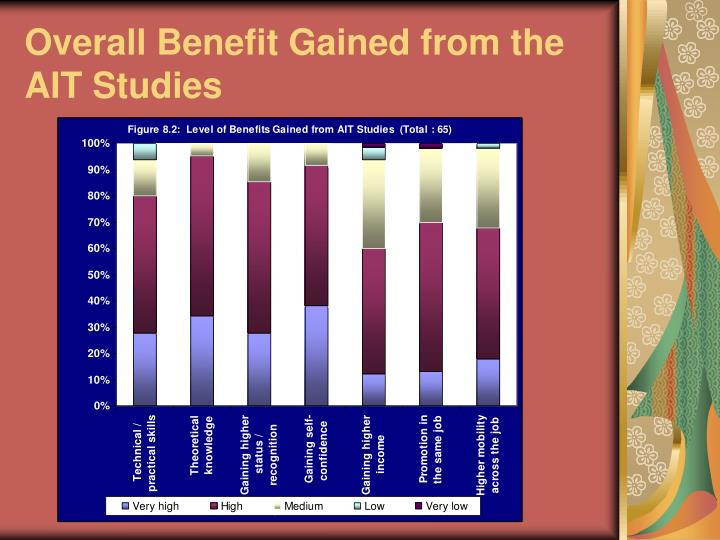 Overall Benefit Gained from the AIT Studies