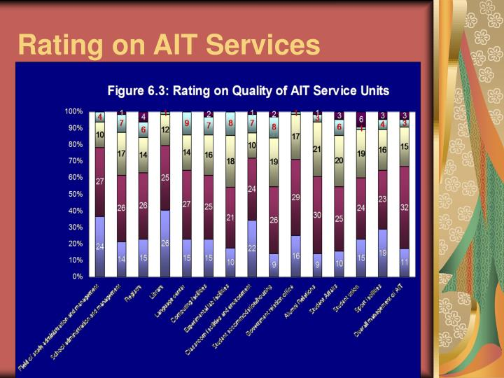 Rating on AIT Services