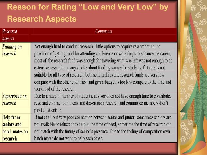 "Reason for Rating ""Low and Very Low"" by Research Aspects"