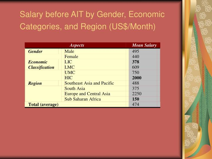 Salary before AIT by Gender, Economic Categories, and Region (US$/Month)