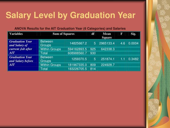 Salary Level by Graduation Year