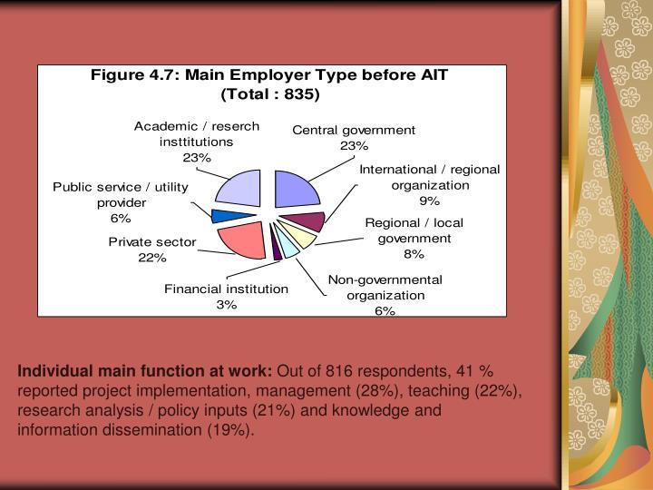 Individual main function at work: